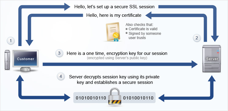 Express Hosting UK - SSL Certificates - Rapid SSL, GeoTrust, SBS Secure